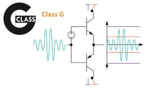 Arcam Class G-teknik.