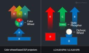 Laserprojektorsystem