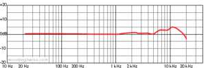 Schematisk bild av Ksm44a-mikrofonen