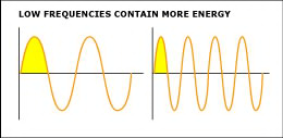 The bass contains more energy-sound waves propagating in a room acoustics