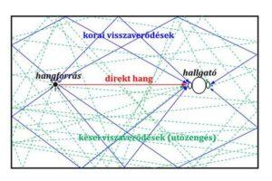 acoustic diffuser reflexion points