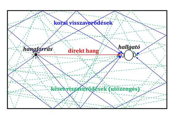 acoustic measurement - cis-reflection surfaces