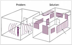 akustiska problem och lösningar