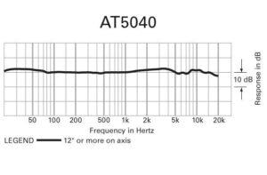 diagram över mikrofonen at5040