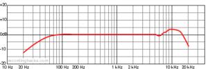 tlm-102 mikrofondiagram